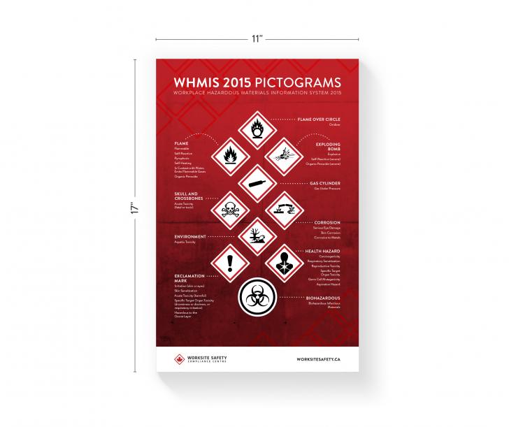 WHMIS Poster